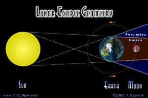 lunar eclipse science