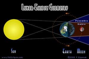 lunar eclipse science